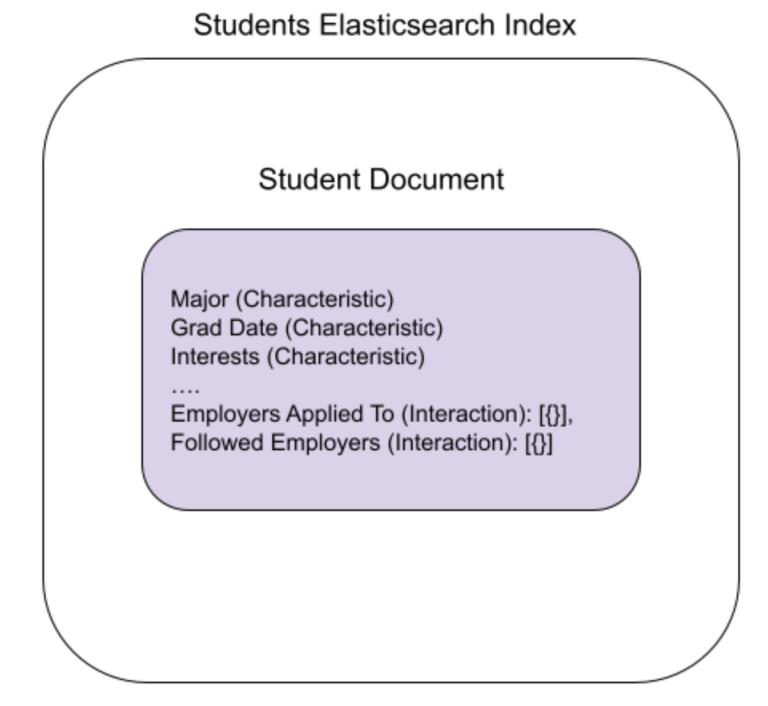 Student Elasticsearch Index schema (nested fields)