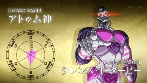 ジョジョ アニメ 第三部 第41話 スタンドチャート アトゥム神