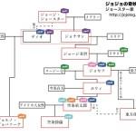 ジョースター家家系図