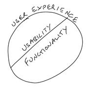Design d'interface – 1.Généralités