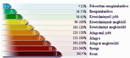 Energetikai kategóriák táblázata