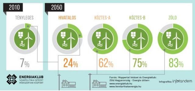Az energiaforrások fejlesztésének 4 útja