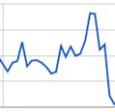 Keresőoptimalizálás tudományosan, grafikonnal