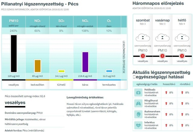 Légszennyezettség Pécsett 2019. február 1.