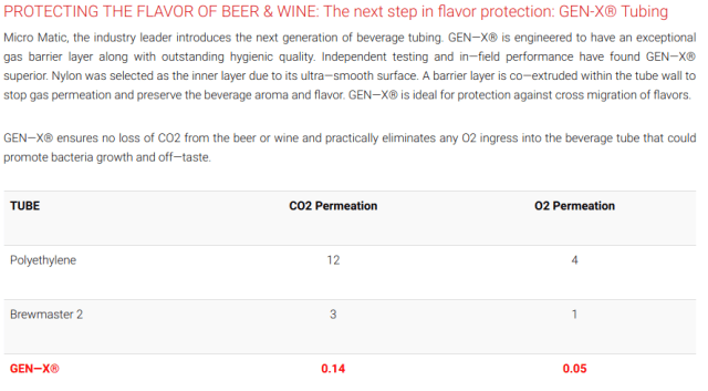 PROTECTING THE FLAVOR OF BEER & WINE: The next step in flavor protection: GEN-X® Tubing