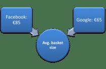 basket sizes google facebook