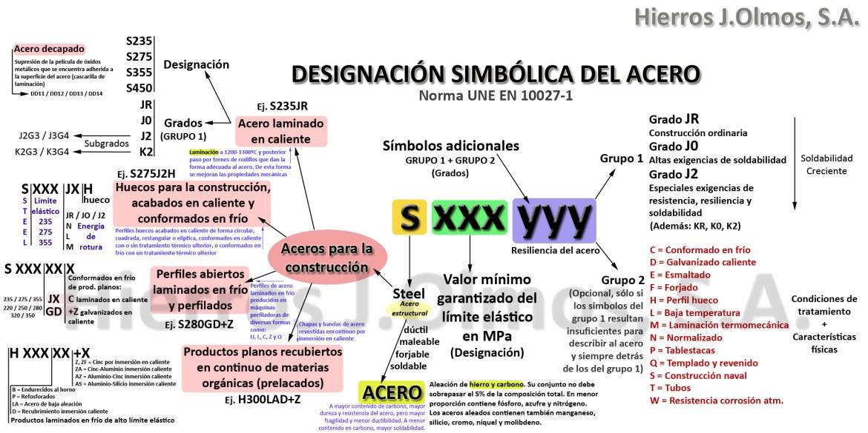 Designación simbólica del Acero - Hierros JOlmos