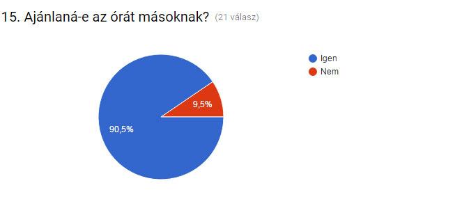 kerodiv_ertekeles_grafikon-ajanlas