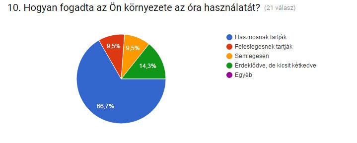kerodiv_ertekeles_grafikon-on-kornyezete