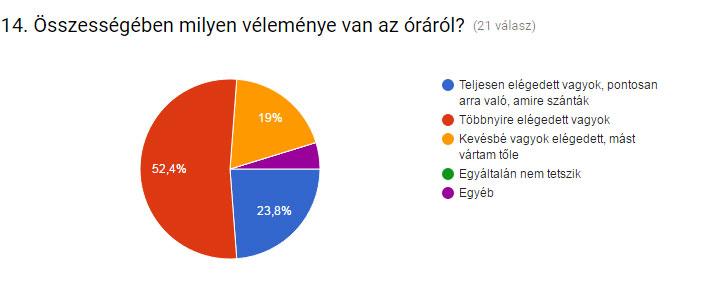 kerodiv_ertekeles_grafikon-osszesseg