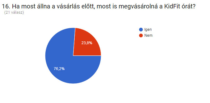 kerodiv_ertekeles_grafikon-ujra-vasarlas