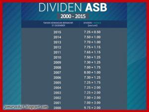 teknik loan ASB