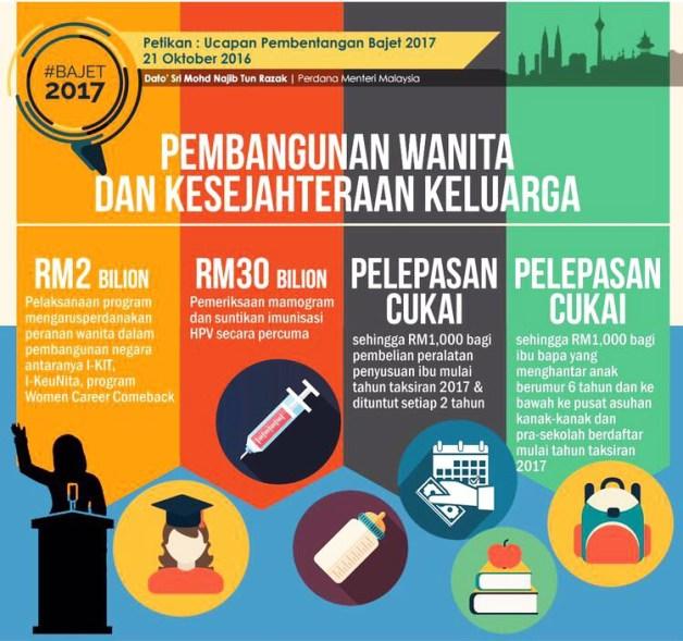 pelepasan cukai pendapatan 2017 efiling 2018