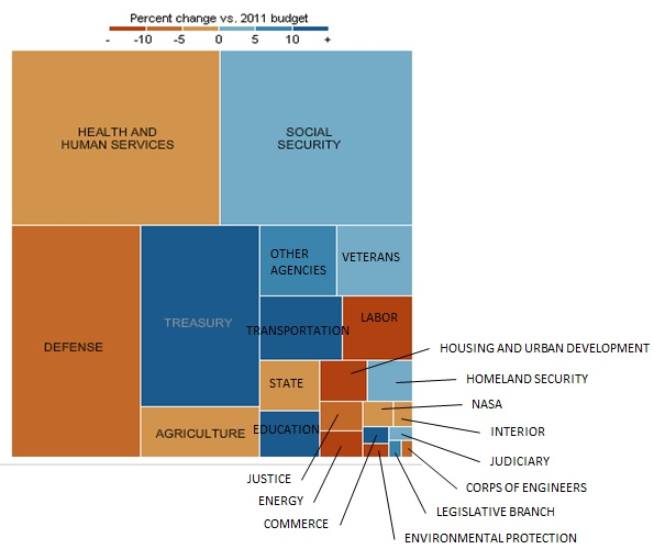 2012 Federal Budget Part 2