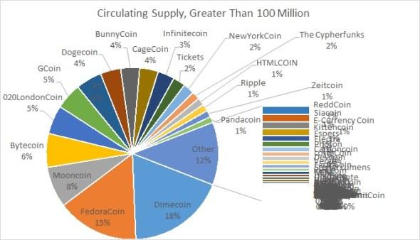 Circulating Supply Greater than 100M