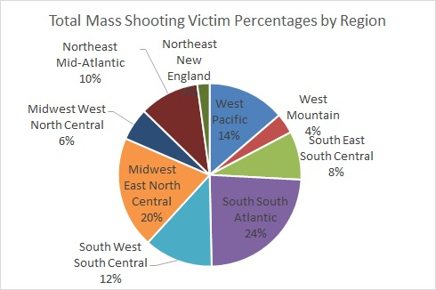 GVA Total Mass SHooting Victim Percentages by Region