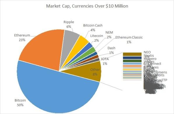 Market Cap, Currencies over $10M