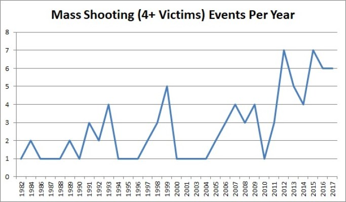 MS Events Per Year