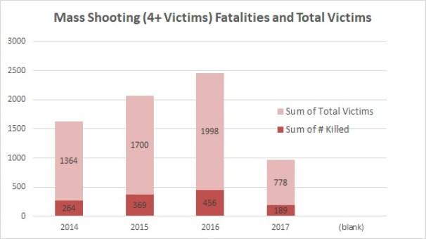 MS Victims1 gunviolencearchive