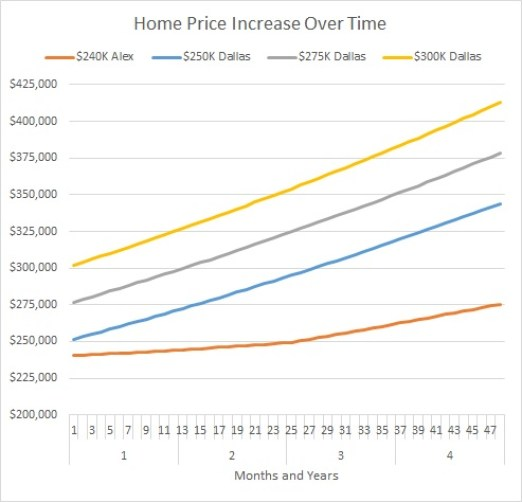 Home Price Increase Over Time