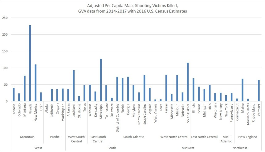 Oct 2017 Per Capita Total Killed Only by State, GVA & Census Data