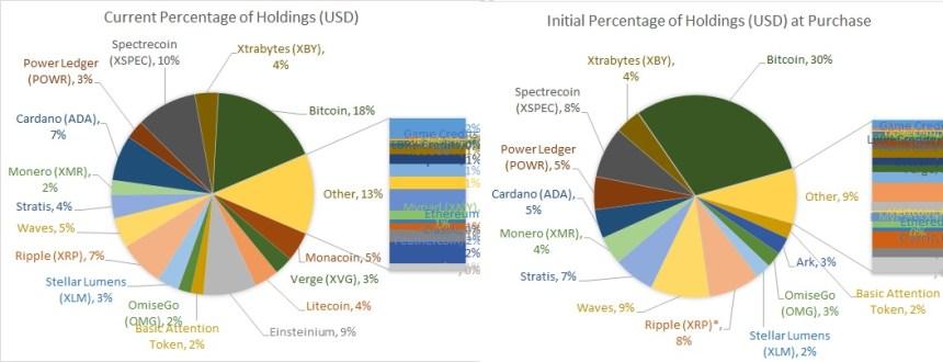 12.2017 Percentage of Holdings