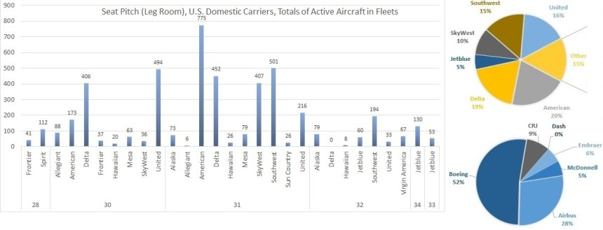 HEADER FOR ARTICLE Seat Pitch Active in Fleets Grouped by PItch -SHORTER