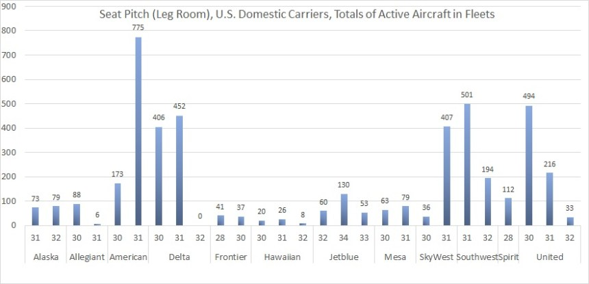 Seat Pitch Active in Fleets Grouped by Airline