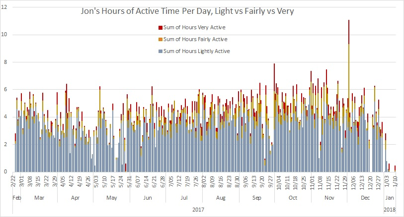 Active Hours Per Day
