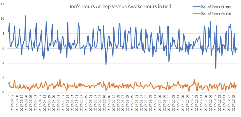 Hours Asleep Versus Awake