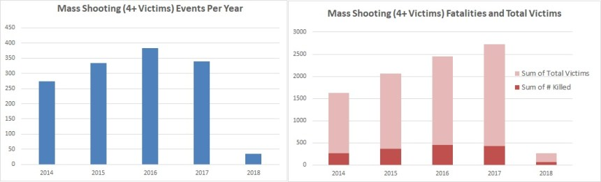 2.2018 mass shooting events and victims by year, GVA & Amdall