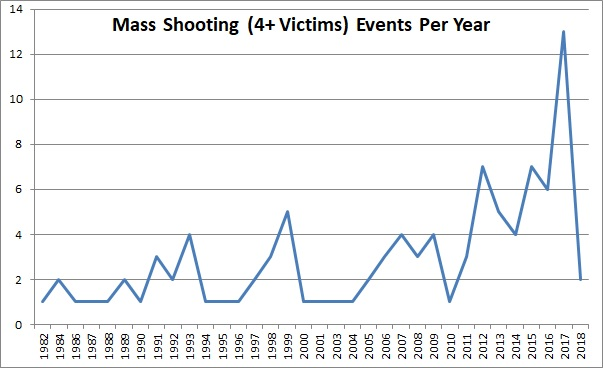 2.2018 mass shooting events per year, MJ & Amdall