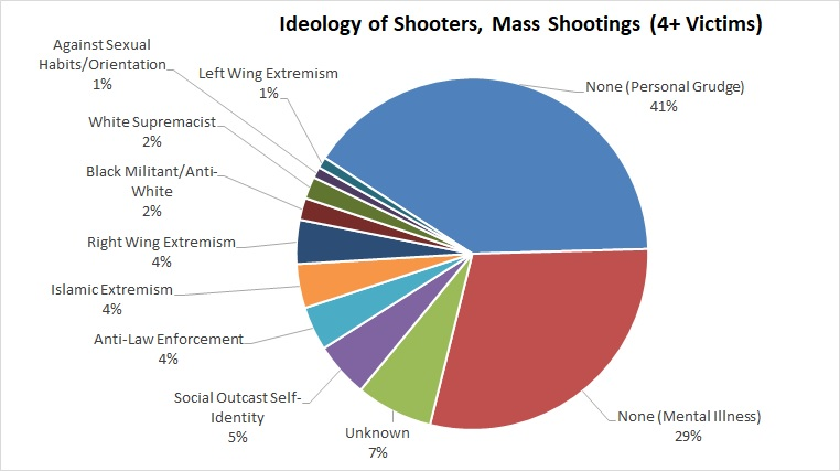 2.2018 mass shooting ideologies, MJ & Amdall