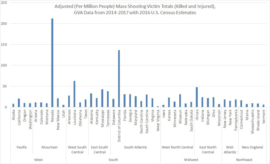 2.2018 mass shooting victims by state per million, GVA & Amdall