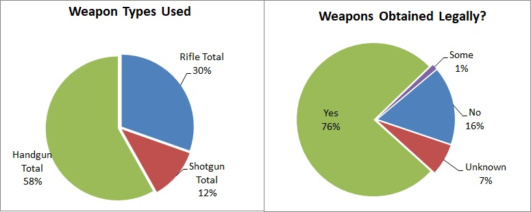 2.2018 mass shooting weapons, MJ & Amdall