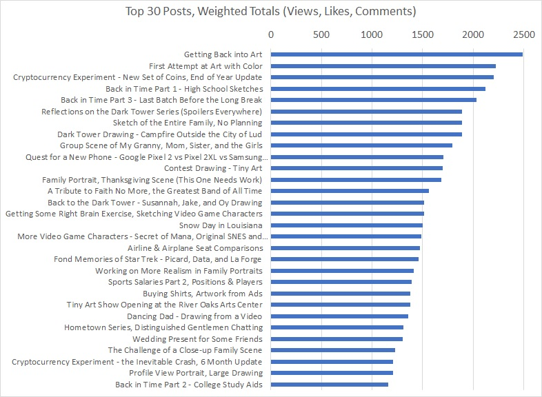 Top 30 Posts Weighted Totals Apr 2018