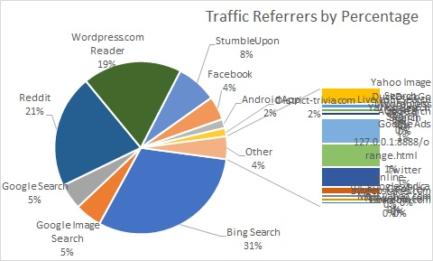 Traffic Referrers by percentage 2018