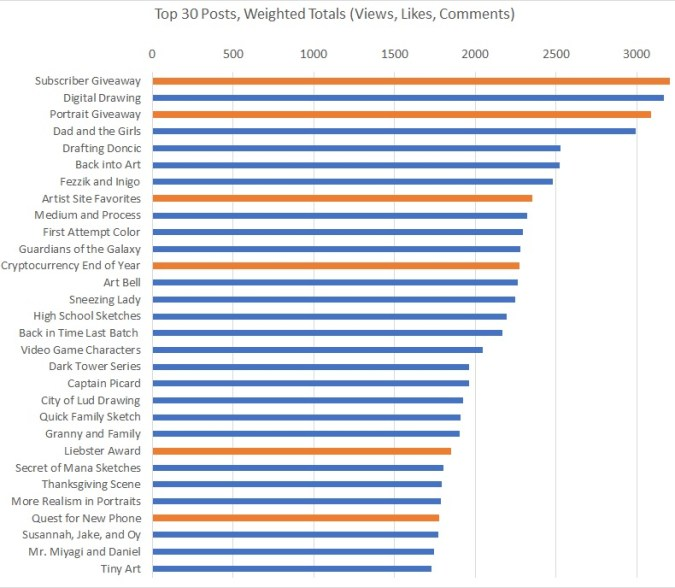 Amdall Gallery 1 year top 30 weighted totals