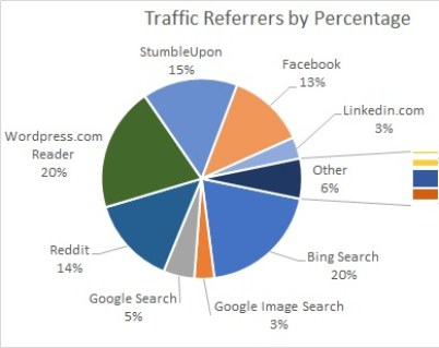 Amdall Gallery 1 year traffick referrer pie