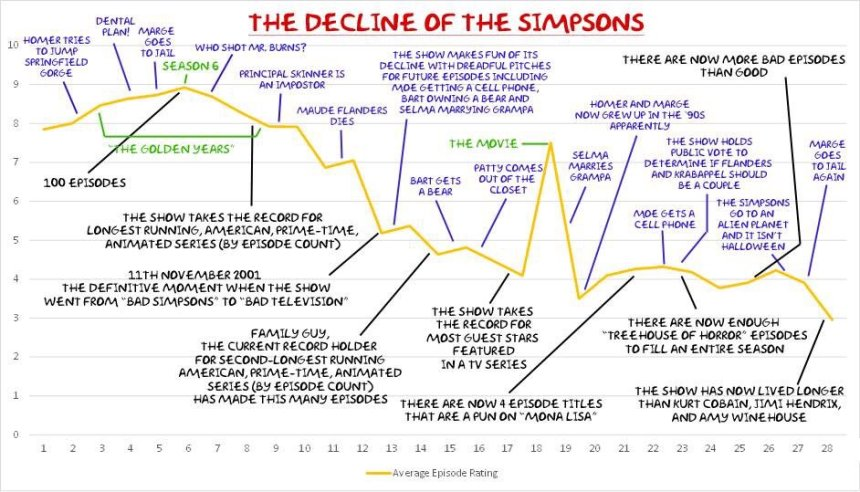Decline of The Simpsons
