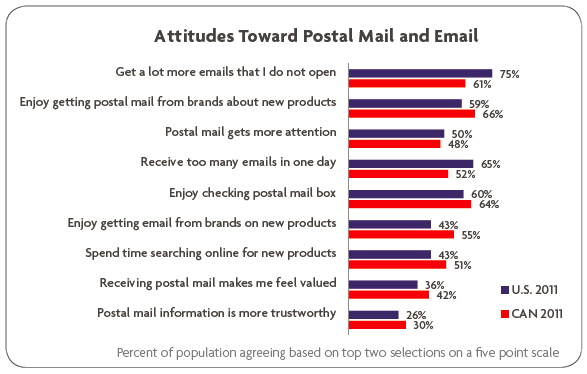 Attitudes toward postal mail and email