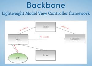 Backbone JS MVC Diagram