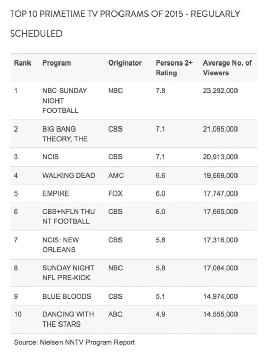 Nielsen-top-TV-2015