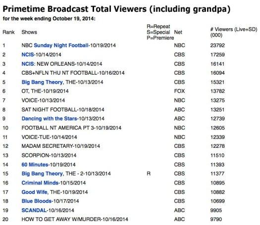 Primetime-TV--total-viewers