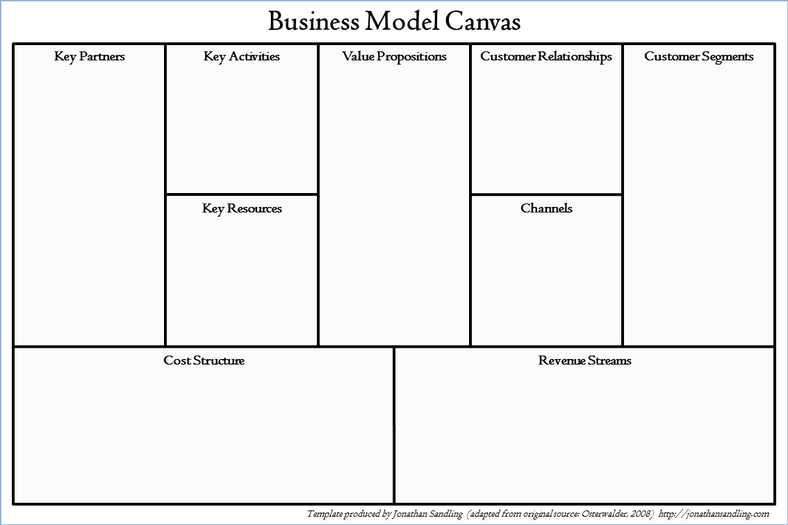 The Business Model Canvas | JONATHAN SANDLING