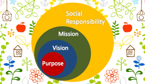 Purpose, Vision and Mission: Incorporating Social Responsibility
