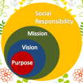 Purpose Vision and Mission