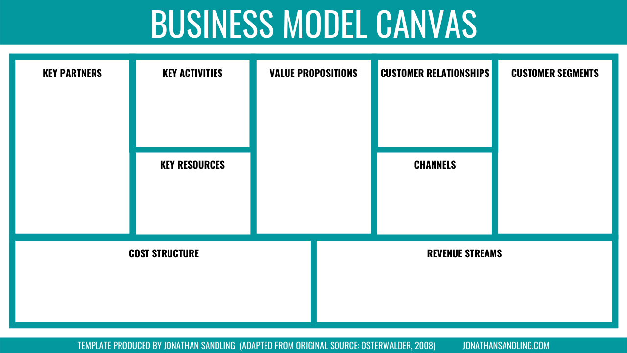 Business Model Canvas Template [FREE DOWNLOAD   JONATHAN SANDLING