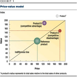 value based pricing model