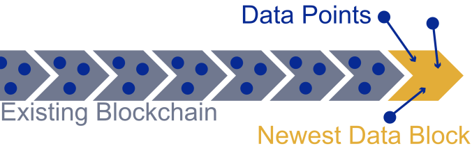 Add TripChain Data